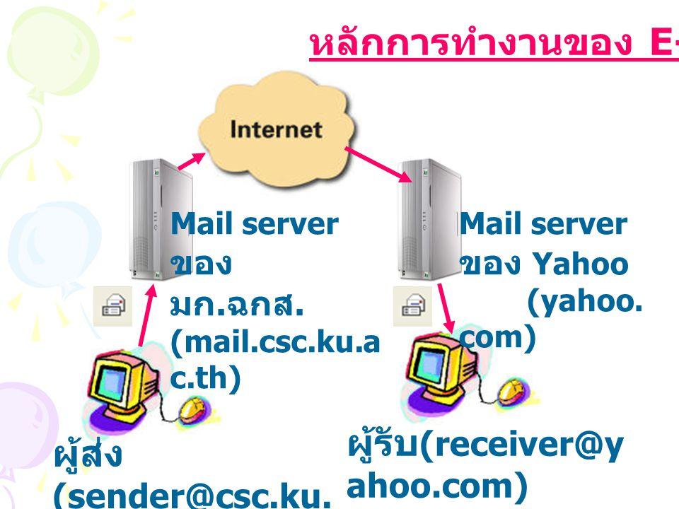 ผู้ส่ง (sender@csc.ku. ac.th) Mail server ของ มก. ฉกส. (mail.csc.ku.a c.th) ผู้รับ (receiver@y ahoo.com) Mail server ของ Yahoo (yahoo. com) หลักการทำง