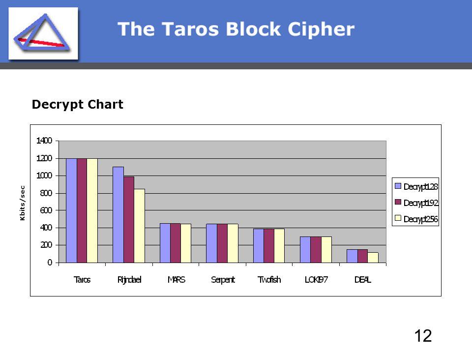12 Kbits/sec Decrypt Chart