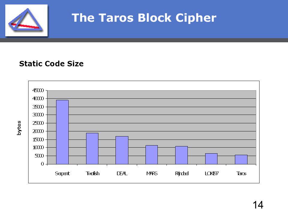 14 bytes Static Code Size