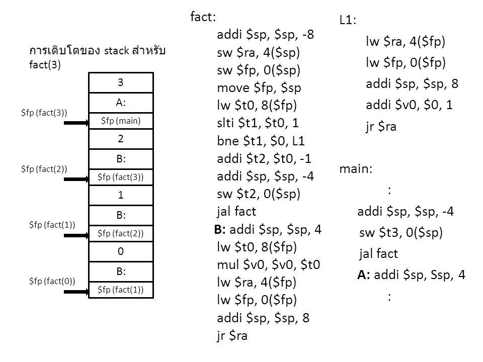 fact: addi $sp, $sp, -8 sw $ra, 4($sp) sw $fp, 0($sp) move $fp, $sp lw $t0, 8($fp) slti $t1, $t0, 1 bne $t1, $0, L1 addi $t2, $t0, -1 addi $sp, $sp, -