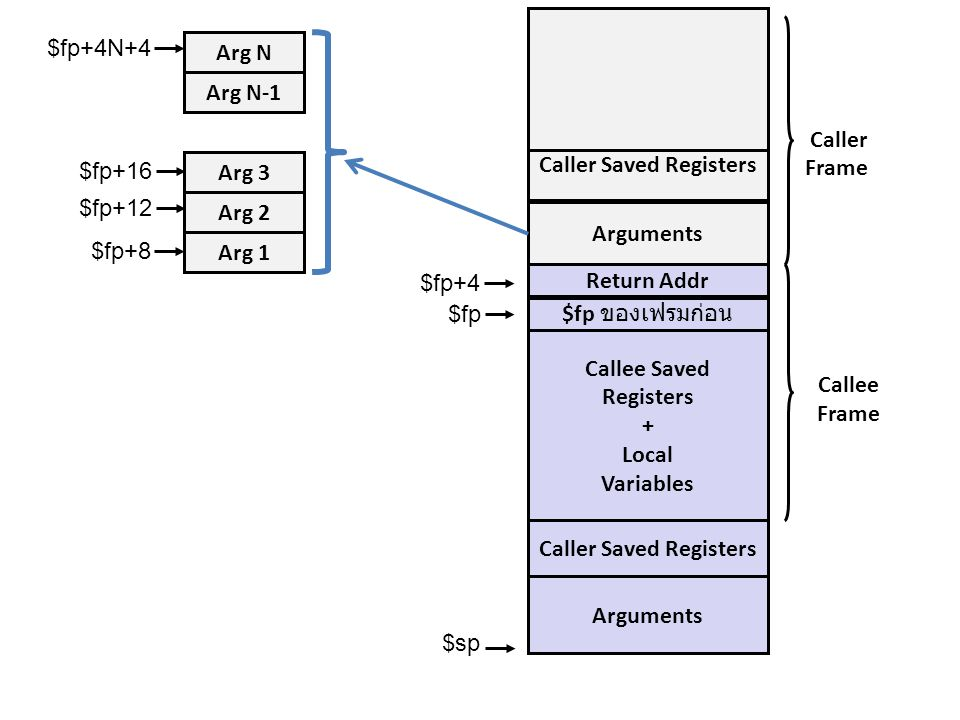 Callee Saved Registers + Local Variables Arguments $fp ของเฟรมก่อน Arguments Caller Frame $fp $sp $fp+4 Arg 1 Arg 2 Arg 3 Arg N-1 Arg N $fp+8 $fp+12 $