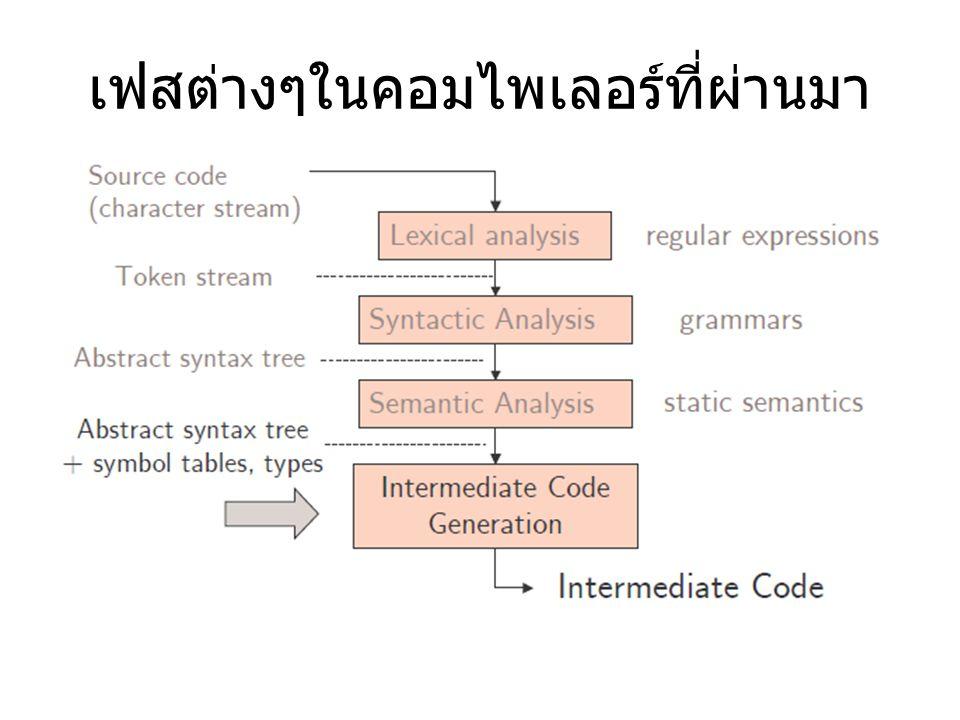 Intermediate Representation (IR) จุดประสงค์หลักของการมี IR เพื่อจะทำให้การปรับปรุง โค๊ด (optimization) และ การแปลงโค๊ด (transformation) เป็นอิสระต่อรายละเอียดของ ฮาร์ดแวร์และของตัวภาษาระดับสูง (Language and Machine Independence)