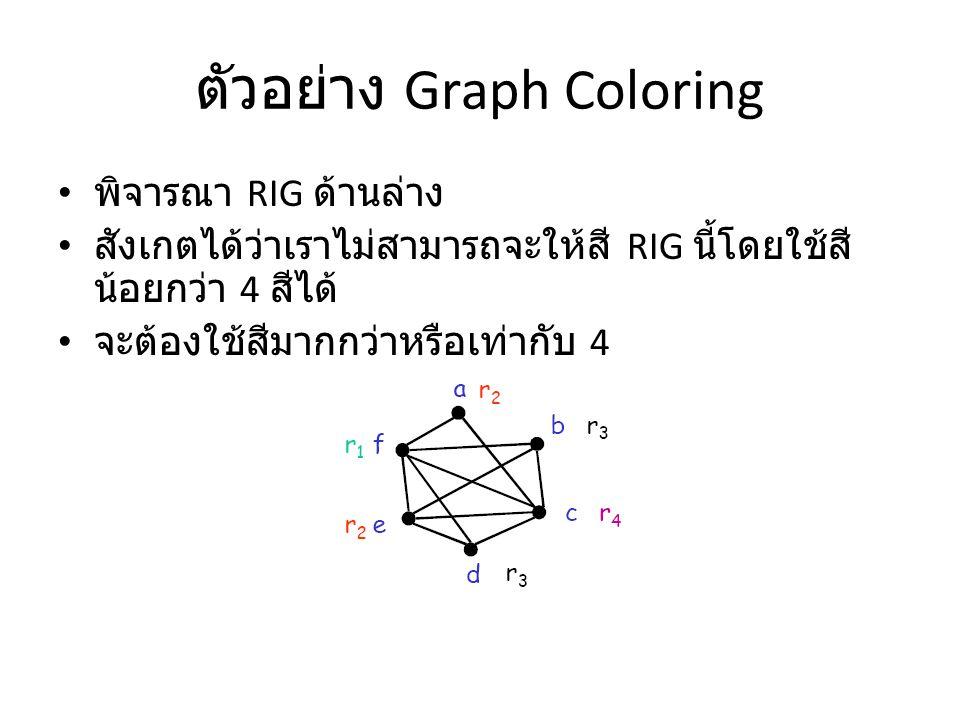 ตัวอย่าง Graph Coloring พิจารณา RIG ด้านล่าง สังเกตได้ว่าเราไม่สามารถจะให้สี RIG นี้โดยใช้สี น้อยกว่า 4 สีได้ จะต้องใช้สีมากกว่าหรือเท่ากับ 4
