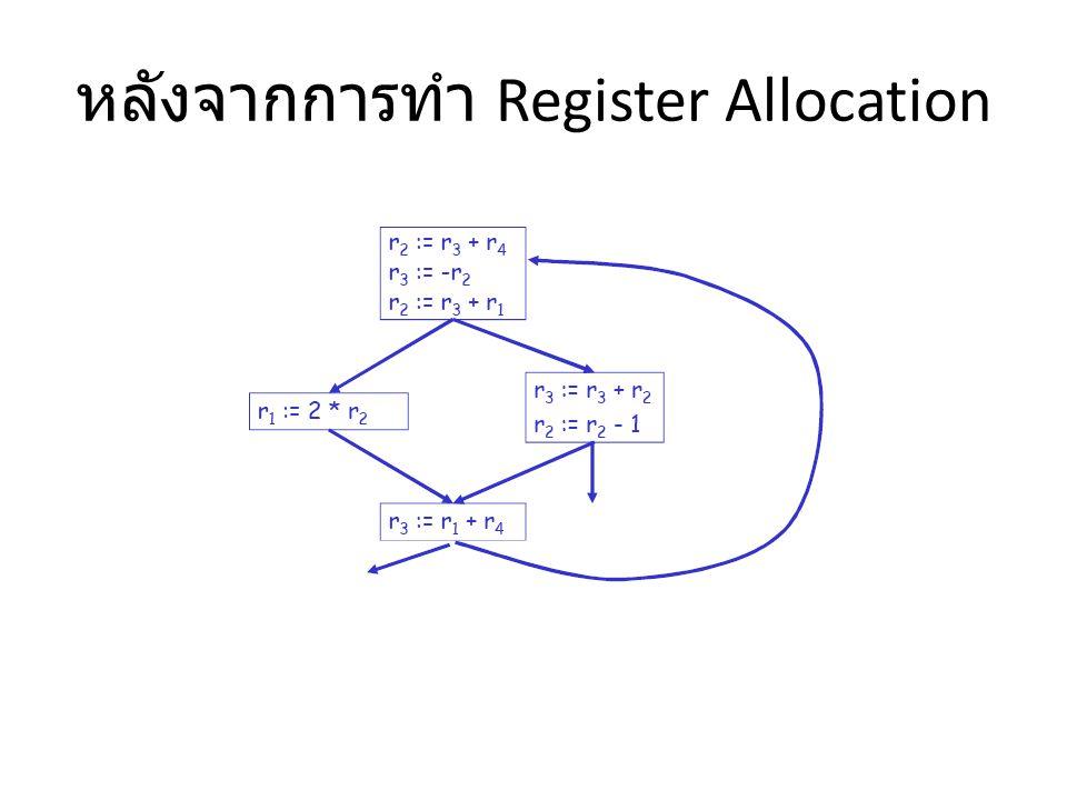 หลังจากการทำ Register Allocation