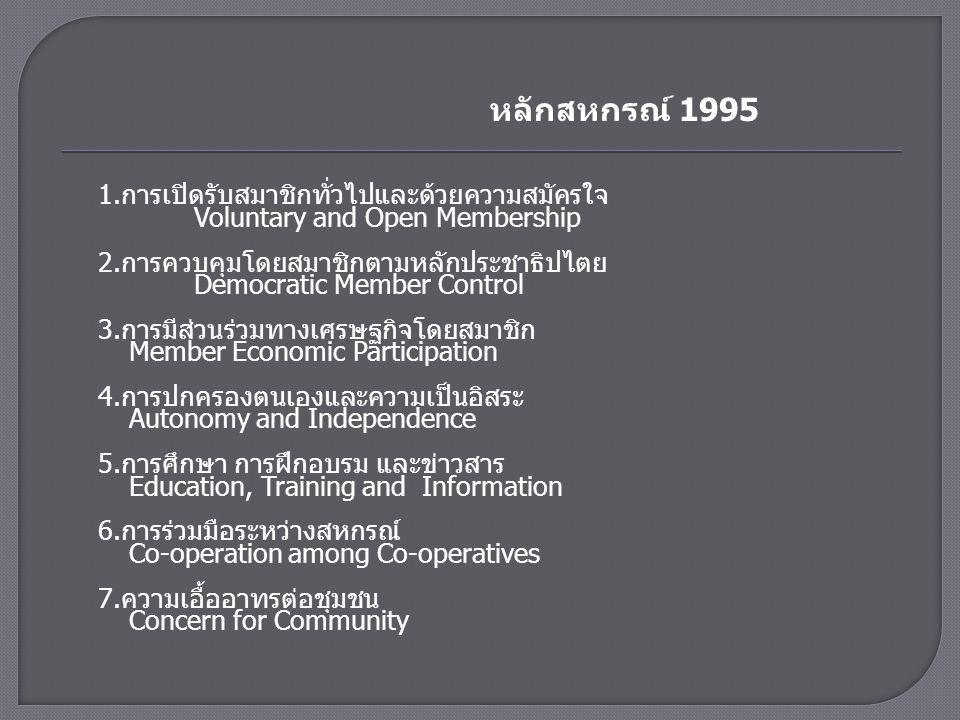  ก่อนหน้าที่จะมีแถลงการณ์ปี ค.ศ.1995 นั้น สัมพันธภาพ สหกรณ์ระหว่างประเทศได้ให้การรับรองหลักสหกรณ์สากล 6 ประการ ไว้เมื่อคราวประชุมสมัชชาครั้งที่ 23 ที่กรุง เวียนนา ประเทศออสเตรีย เมื่อวันที่ 8 กันยายน 2509 (ค.ศ.1966) และถือใช้มาเป็นเวลาเกือบ 30 ปี โดยได้ นิยามหลักการสหกรณ์ไว้ว่า วิธีปฏิบัติอันจำเป็นที่ไม่อาจ หลีกเลี่ยงได้โดยเด็ดขาด ต่อการบรรลุความมุ่งหมาย ของสหกรณ์