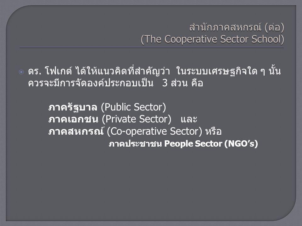 ภาครัฐ Public Sector ภาคเอกชน Private Sector ภาคสหกรณ์ Co-op Sector ส่วนประกอบในโครงสร้างเศรษฐกิจ ภาคประชาชน People Sector