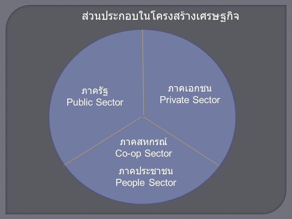  จาก แถลงการณ์ว่าด้วยเอกลักษณ์ของการสหกรณ์ (ICA- Statement on the Co-operative Identity, September 1995)ได้กำหนดค่านิยมทางสหกรณ์ไว้ดังนี้  สหกรณ์อยู่บนฐานค่านิยมของการพึ่งพาและรับผิดชอบ ตนเอง ประชาธิปไตย ความเสมอภาค ความเที่ยงธรรม และ ความสามัคคี  สมาชิกสหกรณ์ตั้งมั่นอยู่ในค่านิยมทางจริยธรรมแห่งความ ซื่อสัตย์ เปิดเผย รับผิดชอบต่อสังคม และเอื้ออาทรต่อผู้อื่น ตามแบบแผนที่สืบทอดมาจากผู้ริเริ่มการสหกรณ์