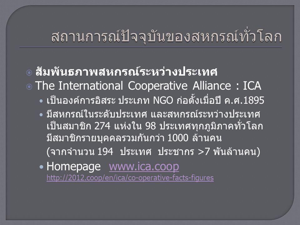  สัมพันธภาพสหกรณ์ระหว่างประเทศ  The International Cooperative Alliance : ICA เป็นองค์การอิสระ ประเภท NGO ก่อตั้งเมื่อปี ค.ศ.1895 มีสหกรณ์ในระดับประเทศ และสหกรณ์ระหว่างประเทศ เป็นสมาชิก 274 แห่งใน 98 ประเทศ ทุกภูมิภาคทั่วโลก มีสมาชิกรายบุคคลรวมกันกว่า 1000 ล้านคน (จากจำนวน 194 ประเทศ ประชากร >7พันล้านคน) Homepage www.ica.coop http://2012.coop/en/www.ica.coophttp://2012.coop/en/ ในไทย มีองค์การที่เป็นสมาชิก ICA อยู่ 2 องค์การ คือ  สันนิบาตสหกรณ์แห่งประเทศไทย (Co-operative League of Thailand : CLT) และ  สหพันธ์เครดิตยูเนียนแห่งเอเชีย (Association of Asian Confederations of Credit Unions :ACCU )