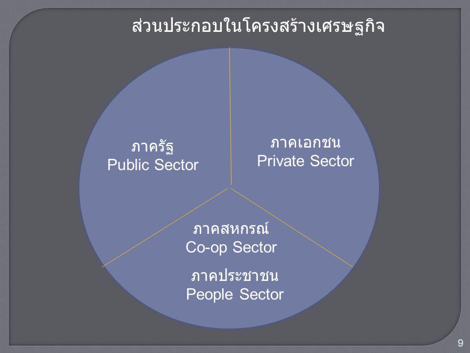 ภาครัฐ Public Sector ภาคเอกชน Private Sector ภาคสหกรณ์ Co-op Sector ส่วนประกอบในโครงสร้างเศรษฐกิจ ภาคประชาชน People Sector 9