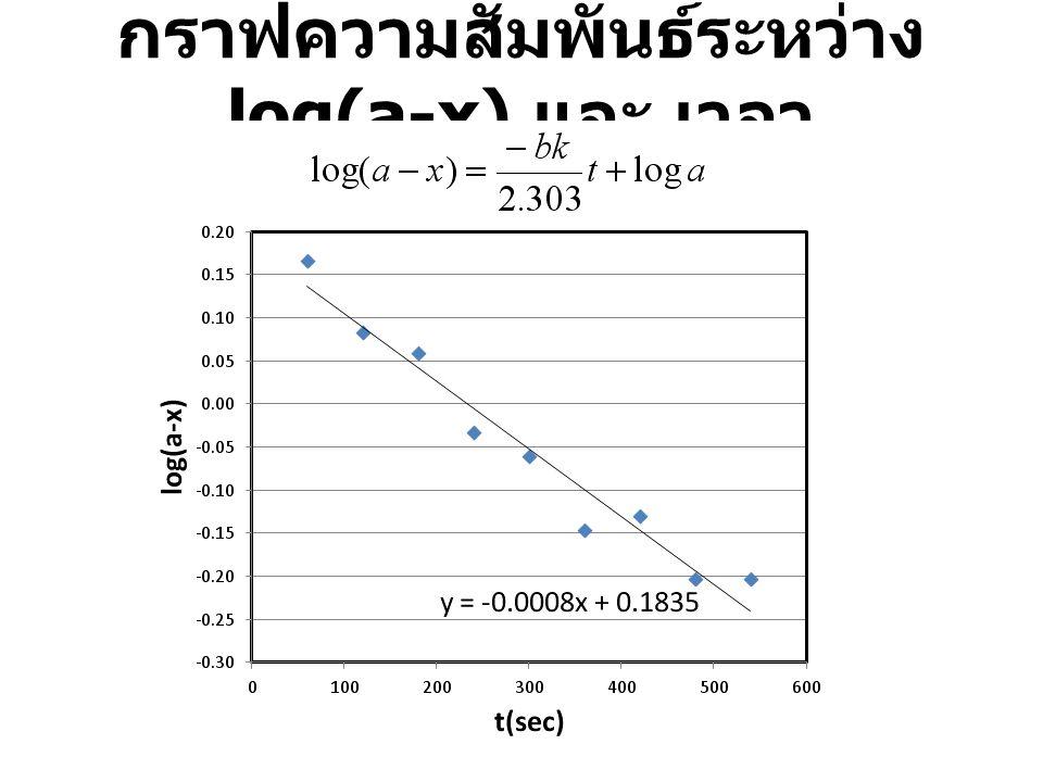 กราฟความสัมพันธ์ระหว่าง log(a-x) และ เวลา