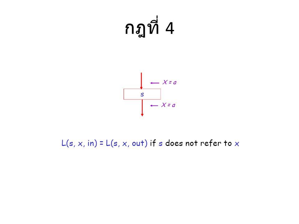 กฎที่ 4