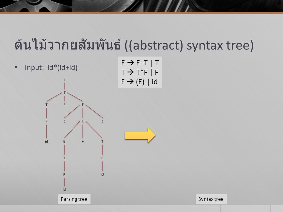 Another example  a + a * (b – c) + (b – c) * d  A Directed acyclic graph (DAG) for an expression identifies the common subexpressions (subexpressions that occur more than once) of the expression.