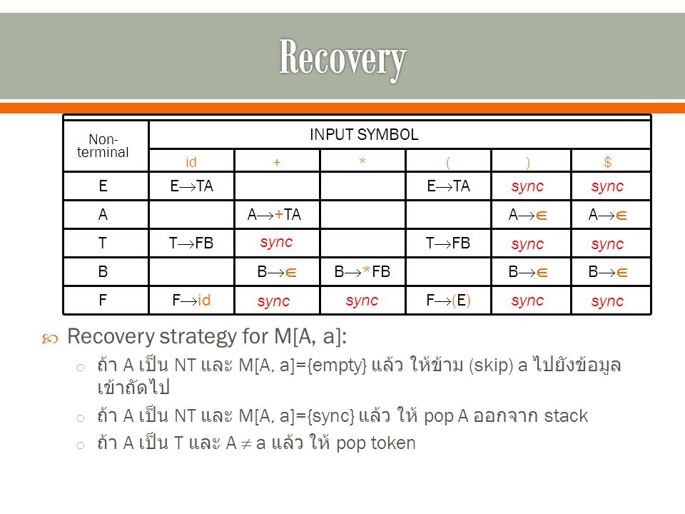  Recovery strategy for M[A, a]: o ถ้า A เป็น NT และ M[A, a]={empty} แล้ว ให้ข้าม (skip) a ไปยังข้อมูล เข้าถัดไป o ถ้า A เป็น NT และ M[A, a]={sync} แล้ว ให้ pop A ออกจาก stack o ถ้า A เป็น T และ A  a แล้ว ให้ pop token Non- terminal INPUT SYMBOL id+*()$ E A T B F E  TA T  FB F  id A  +TA BB B  *FB F(E)F(E) T  FB E  TA BB AA AA BB sync