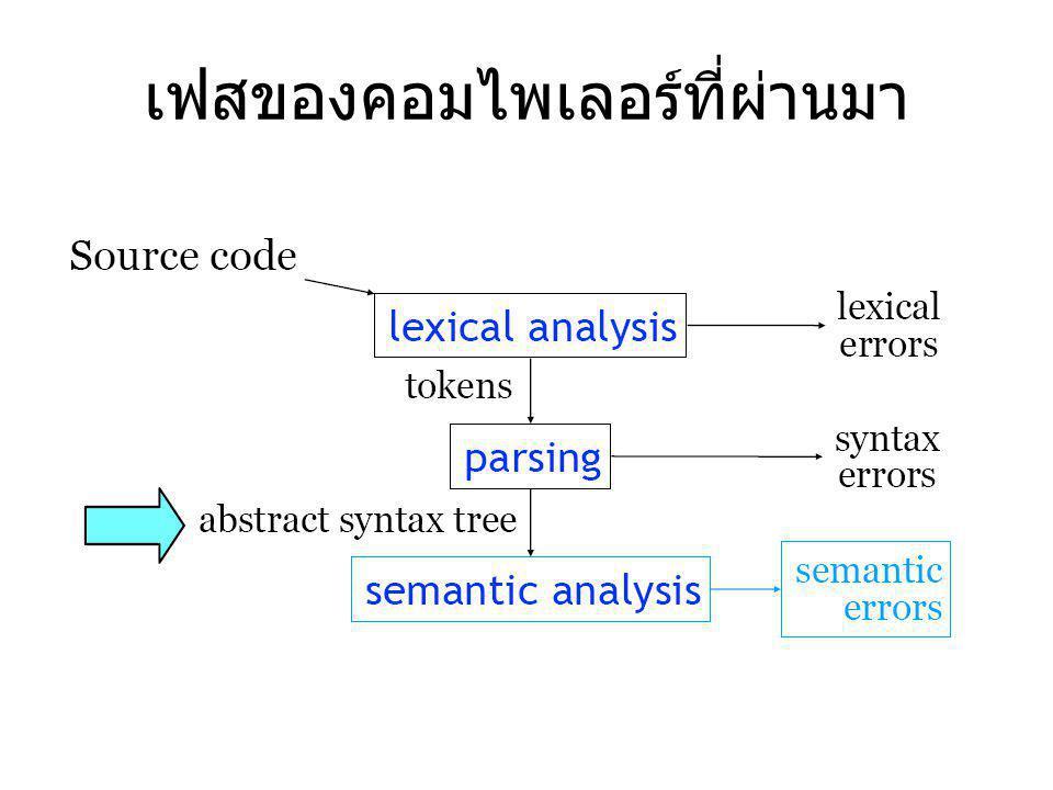AST Abstract Syntax Tree เป็นโครงสร้างข้อมูลที่ใช้ แทนภาษาโปรแกรมที่จะแปลสู่ภาษาระดับล่าง เฟสของคอมไพเลอร์หลังจากการทำ parsing จะใช้ AST ในการปฏิบัติการหลายๆอย่าง – Type checking – Optimization ต่างๆ – การผลิตโค๊ดระหว่างกลาง (Intermediate Code Generation)