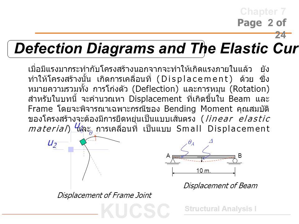 Chapter 7 Structural Analysis I KUCSC Page 2 of 24 Defection Diagrams and The Elastic Curve เมื่อมีแรงมากระทำกับโครงสร้างนอกจากจะทำให้เกิดแรงภายในแล้ว