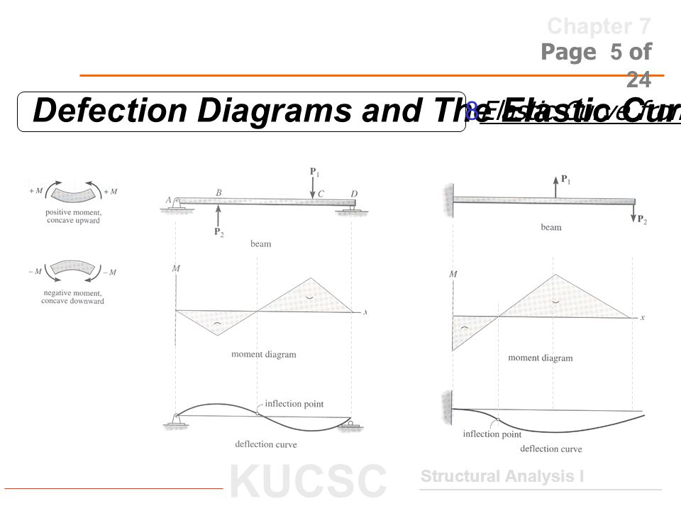 Chapter 7 Structural Analysis I KUCSC Page 6 of 24 Elastic- Beam Theory Apply Hooke's law for homogeneous material and linear elastic manner (flexural rigidity) (nonlinear second order diff.
