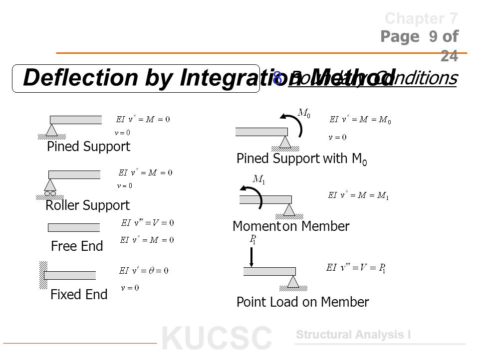 Chapter 7 Structural Analysis I KUCSC Page 10 of 24 Deflection by Integration Method  Using Integration of Example 7.1 L A simply supported beam is loaded by a uniform load w0 as shown in Fig.