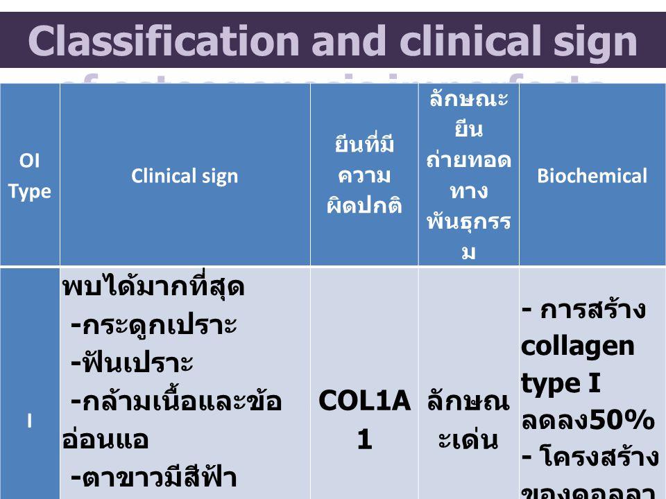 OI Type Clinical sign ยีนที่มี ความ ผิดปกติ ลักษณะ ยีน ถ่ายทอด ทาง พันธุกรร ม Biochemical I พบได้มากที่สุด - กระดูกเปราะ - ฟันเปราะ - กล้ามเนื้อและข้อ อ่อนแอ - ตาขาวมีสีฟ้า - อาจสูญเสียการได้ ยิน COL1A 1 ลักษณ ะเด่น - การสร้าง collagen type I ลดลง 50% - โครงสร้าง ของคอลลา เจนที่ปกติ