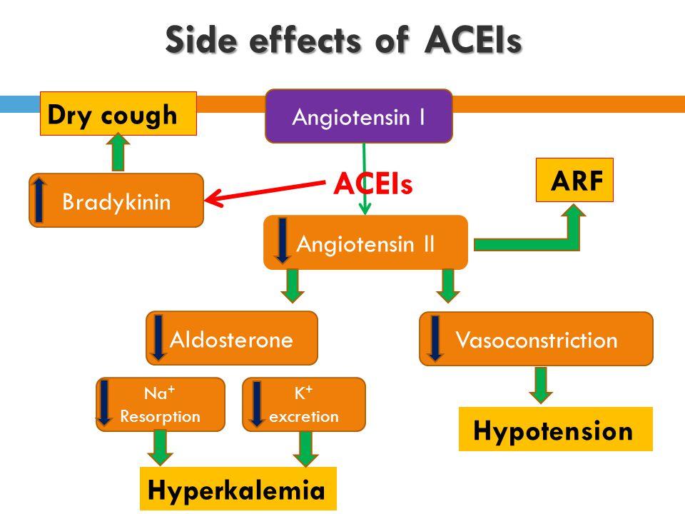 Angiotensin I Angiotensin II Aldosterone Vasoconstriction Na + Resorption Side effects of ACEIs K + excretion Hypotension ARF Bradykinin Dry cough Hyperkalemia ACEIs