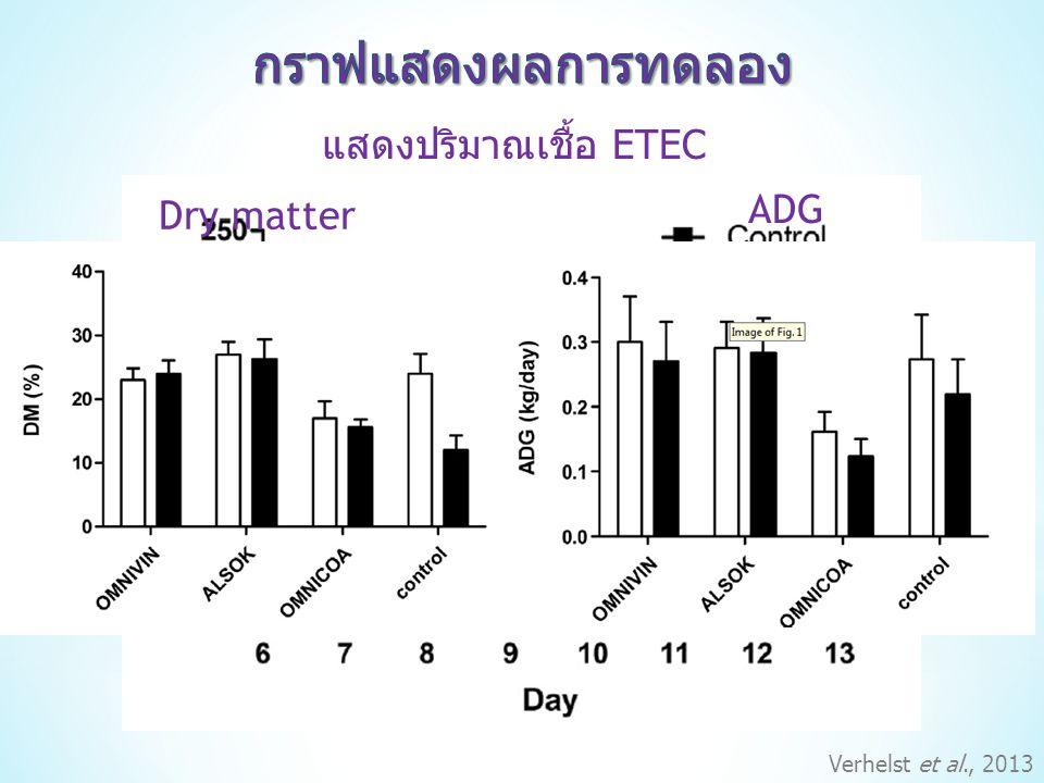 Verhelst et al., 2013 แสดงปริมาณเชื้อ ETEC Dry matter ADG