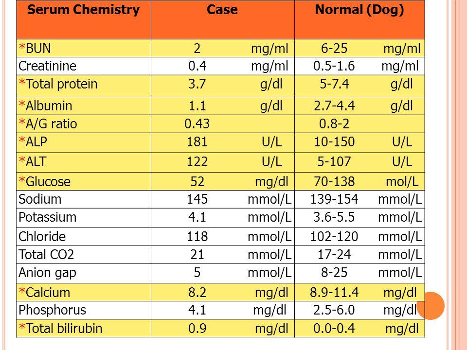 Serum ChemistryCaseNormal (Dog) *BUN2mg/ml6-25 mg/ml Creatinine0.4mg/ml0.5-1.6mg/ml *Total protein3.7 g/dl5-7.4 g/dl *Albumin1.1 g/dl2.7-4.4 g/dl *A/G