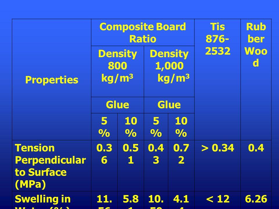 Properties Composite Board Ratio Tis 876- 2532 Rub ber Woo d Density 800 kg/m 3 Density 1,000 kg/m 3 Glue 5%5% 10 % 5%5% Tension Perpendicular to Surf