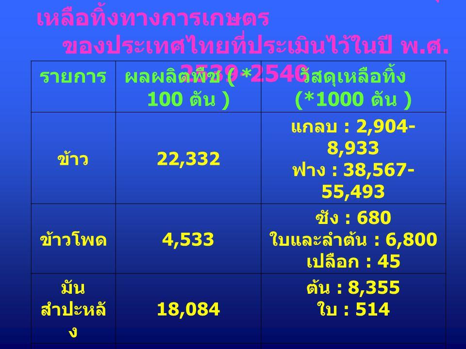 ตารางแสดงปริมาณผลผลิต และวัสดุ เหลือทิ้งทางการเกษตร ของประเทศไทยที่ประเมินไว้ในปี พ. ศ. 2539-2540 รายการผลผลิตพืช ( * 100 ตัน ) วัสดุเหลือทิ้ง (*1000