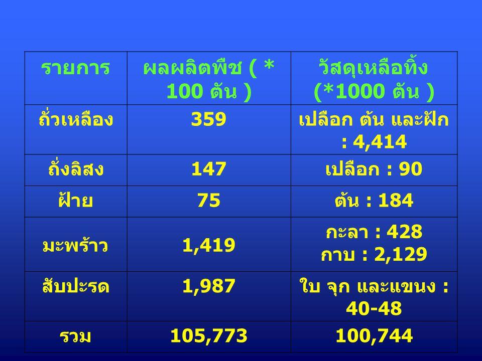 รายการผลผลิตพืช ( * 100 ตัน ) วัสดุเหลือทิ้ง (*1000 ตัน ) ถั่วเหลือง 359 เปลือก ต้น และฝัก : 4,414 ถั่งลิสง 147 เปลือก : 90 ฝ้าย 75 ต้น : 184 มะพร้าว