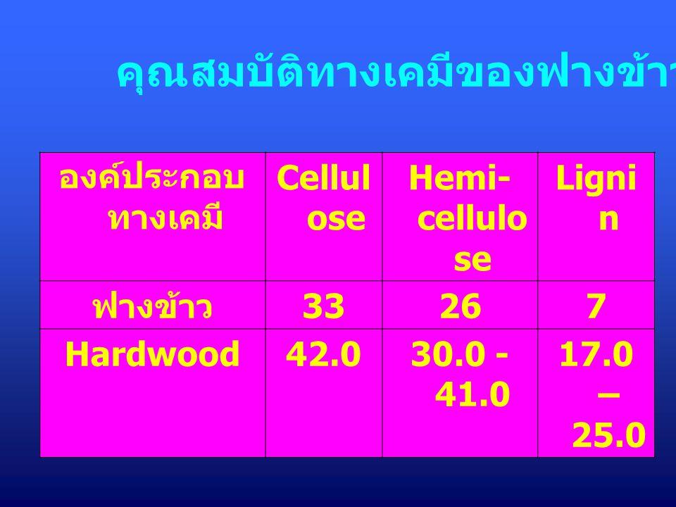 คุณสมบัติทางเคมีของฟางข้าว / Hardwood องค์ประกอบ ทางเคมี Cellul ose Hemi- cellulo se Ligni n ฟางข้าว 33267 Hardwood42.030.0 - 41.0 17.0 – 25.0