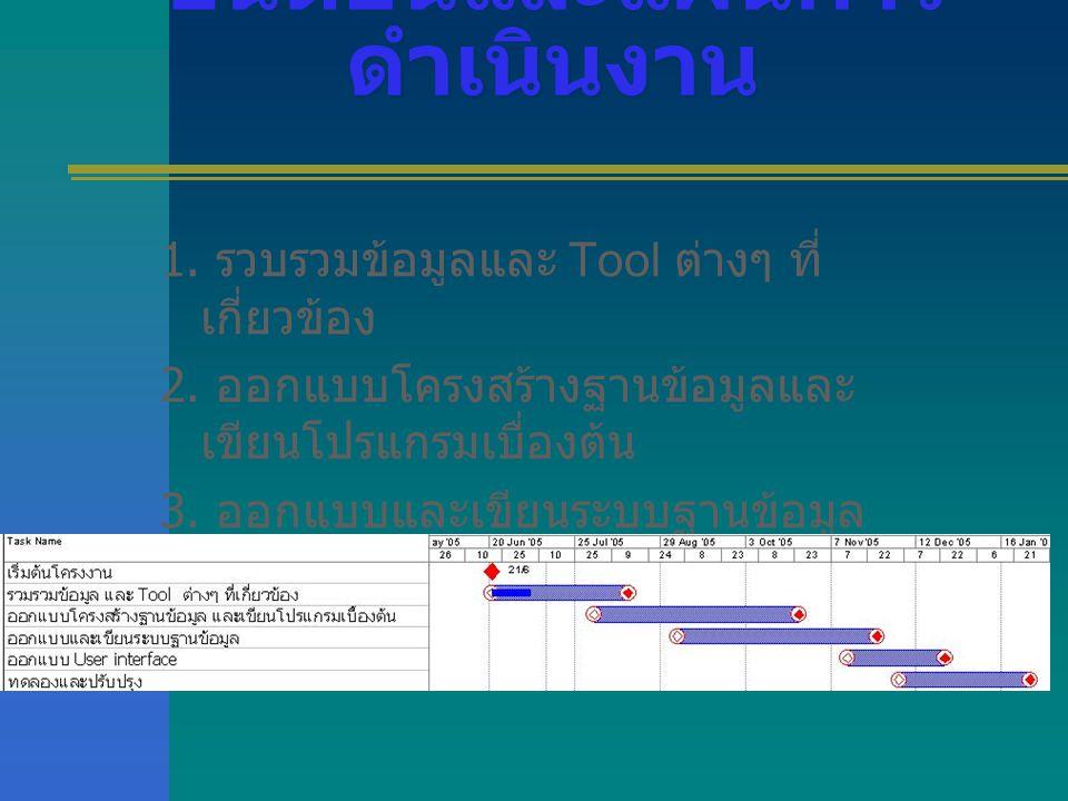 ขั้นตอนและแผนการ ดำเนินงาน 1. รวบรวมข้อมูลและ Tool ต่างๆ ที่ เกี่ยวข้อง 2. ออกแบบโครงสร้างฐานข้อมูลและ เขียนโปรแกรมเบื่องต้น 3. ออกแบบและเขียนระบบฐานข