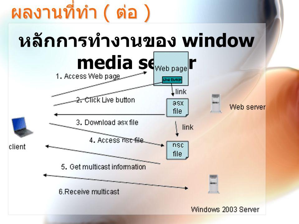 ผลงานที่ทำ ( ต่อ ) หลักการทำงานของ window media server