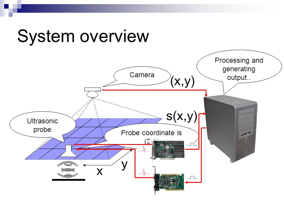 System overview Camera x y Probe coordinate is (3,1) Ultrasonic probe (x,y) s(x,y) Processing and generating output..