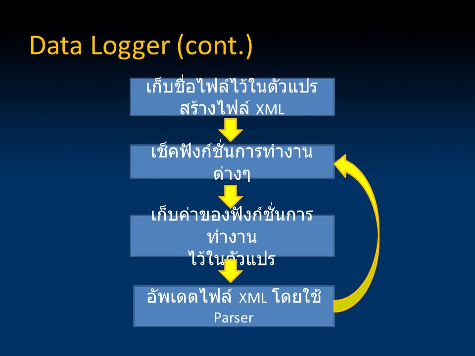 Data Logger (cont.) เก็บชื่อไฟล์ไว้ในตัวแปร สร้างไฟล์ XML เก็บค่าของฟังก์ชั่นการ ทำงาน ไว้ในตัวแปร เช็คฟังก์ชั่นการทำงาน ต่างๆ อัพเดตไฟล์ XML โดยใช้ Parser