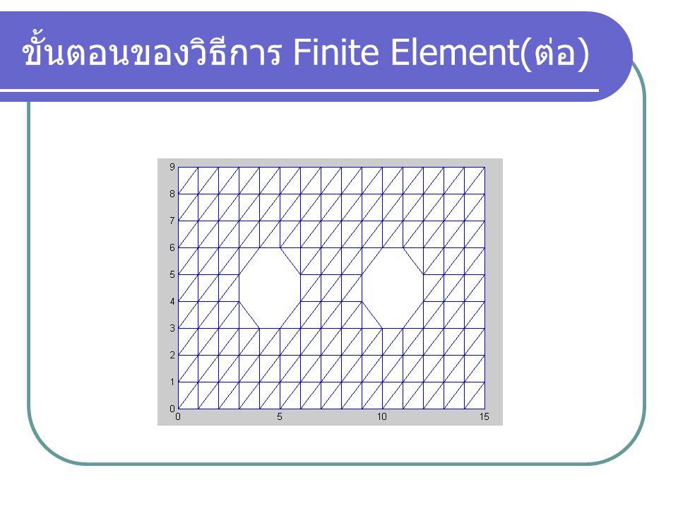 ขั้นตอนของวิธีการ Finite Element( ต่อ ) โครงสร้างข้อมูลของ element โครงสร้างข้อมูลของ node 46 5 Nod e Eleme nt 123 14 5 6 4(0, 0) 6(6, 0) 5(3, 3) y x