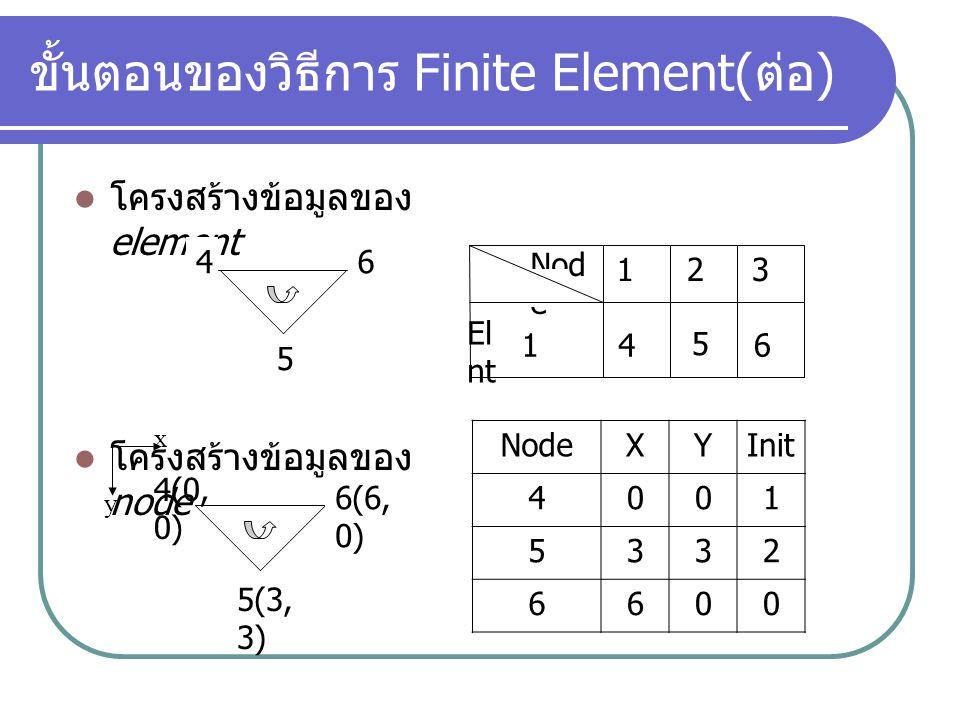 ขั้นตอนของวิธีการ Finite Element( ต่อ ) โครงสร้างข้อมูลของ element โครงสร้างข้อมูลของ node 46 5 Nod e Eleme nt 123 14 5 6 4(0, 0) 6(6, 0) 5(3, 3) y x NodeXYInit 4001 5332 6600