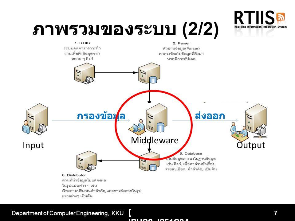 Department of Computer Engineering, KKU7 Input Output Middleware กรองข้อมูล ส่งออก ภาพรวมของระบบ (2/2) [ IPUS2_I251C04 001 ]