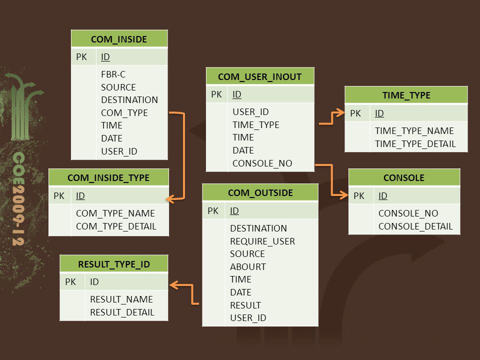 COM_INSIDE PKID FBR-C SOURCE DESTINATION COM_TYPE TIME DATE USER_ID COM_INSIDE_TYPE PKID COM_TYPE_NAME COM_TYPE_DETAIL COM_OUTSIDE PKID DESTINATION RE