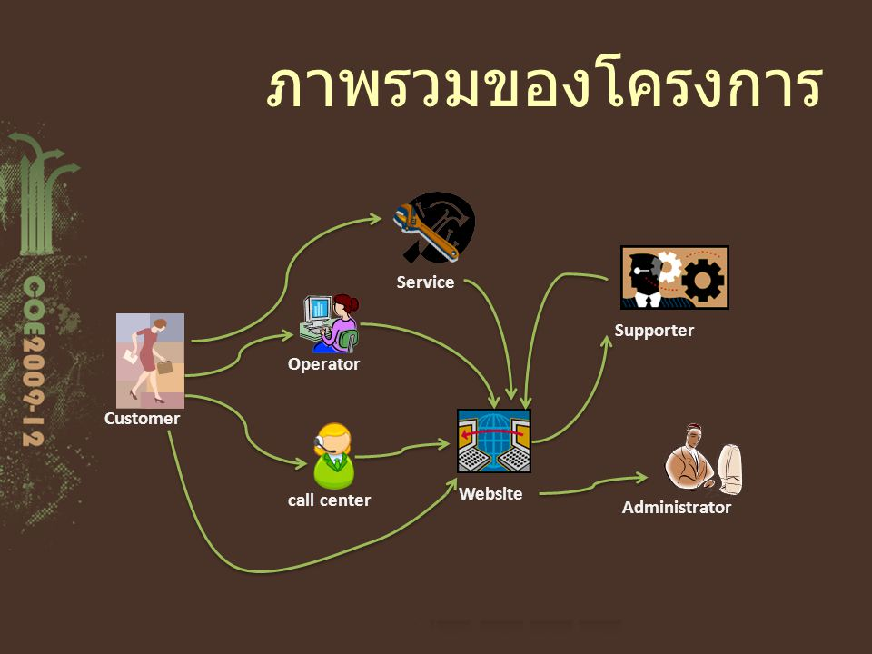 ภาพรวมของโครงการ Customer call center Operator Website Supporter Administrator Service