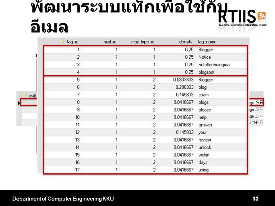 Department of Computer Engineering KKU13Department of Computer Engineering KKU13 พัฒนาระบบแท็กเพื่อใช้กับ อีเมล
