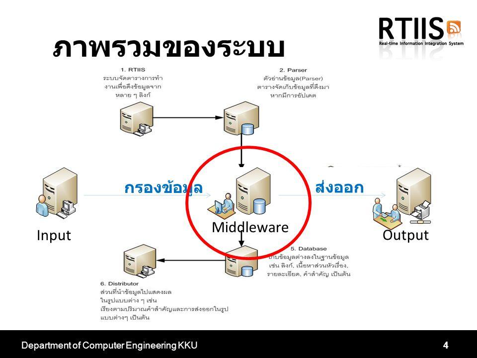 Department of Computer Engineering KKU4 Input Output Middleware กรองข้อมูล ส่งออก ภาพรวมของระบบ