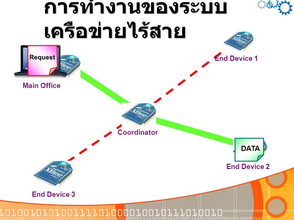 การทำงานของระบบ เครือข่ายไร้สาย Main Office Coordinator End Device 3 End Device 2 End Device 1 Request DATA