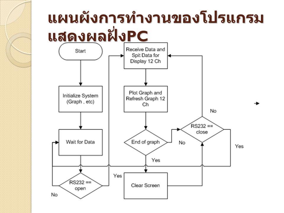 แผนผังการทำงานของโปรแกรม แสดงผลฝั่ง PC