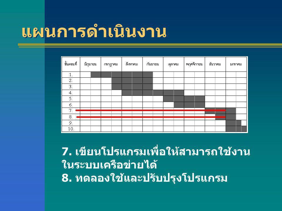 7. เขียนโปรแกรมเพื่อให้สามารถใช้งาน ในระบบเครือข่ายได้ 8. ทดลองใช้และปรับปรุงโปรแกรม