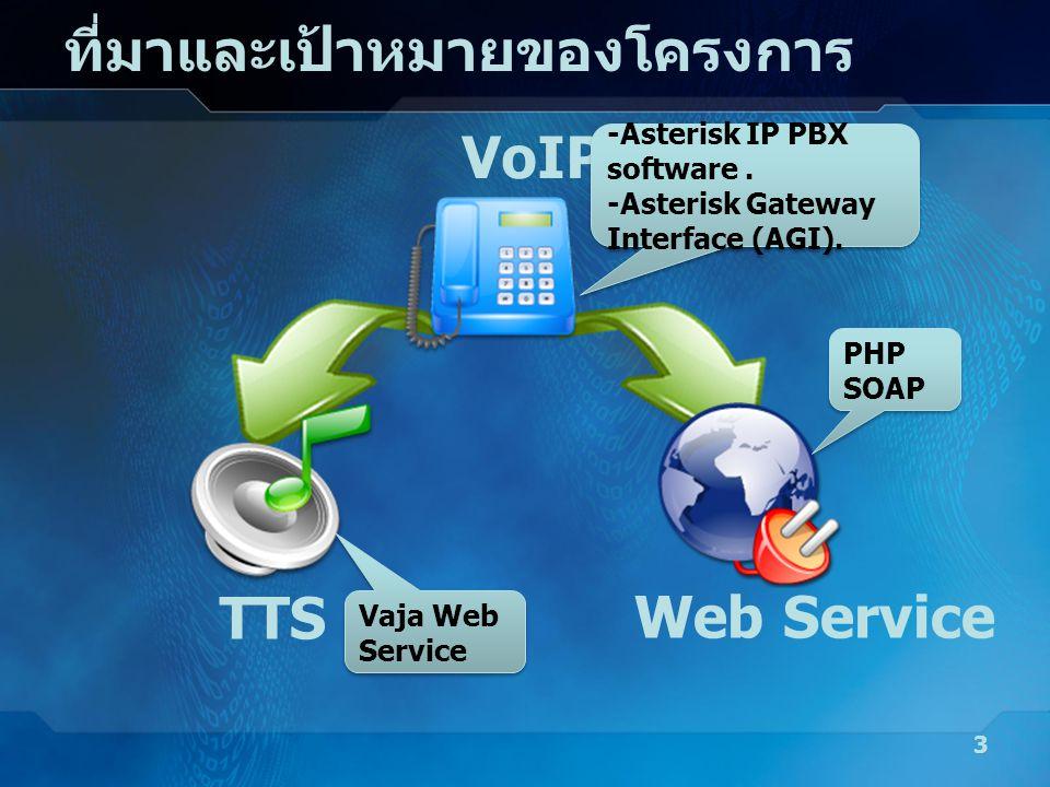 ที่มาและเป้าหมายของโครงการ 3 VoIP TTS Web Service -Asterisk IP PBX software. -Asterisk Gateway Interface (AGI). -Asterisk IP PBX software. -Asterisk G