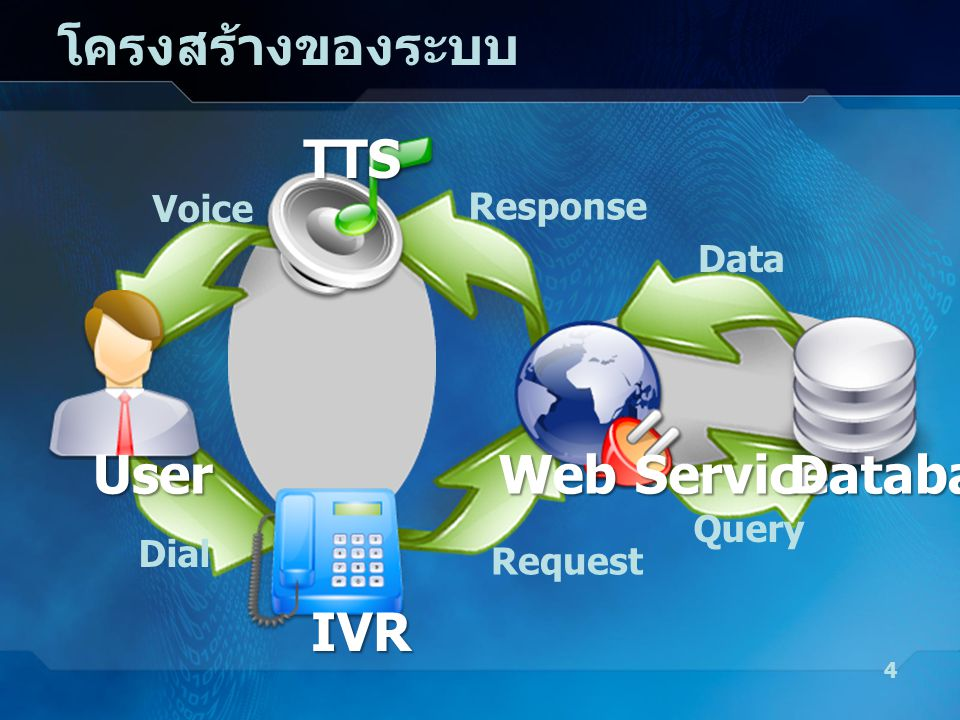 เครื่องมือที่ใช้ในการพัฒนา trixbox 2.3 (Open Source) –Asterisk โอเพนซอร์ส IP PBX ซอฟต์แวร์ –freePBX หน้าเว็บที่เป็นเครื่องมือสำหรับ ผู้ใช้งาน trixbox X-Lite 3.0 for Windows (Free Software) MySQL Database Server (Open Source) Vaja Web Services 5