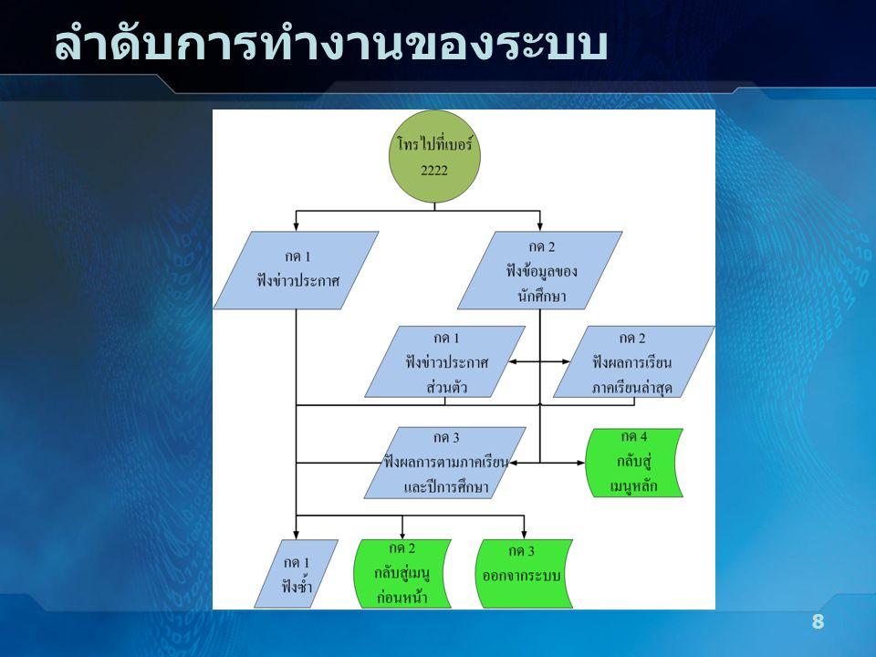การแสดงการทำงานของโปรแกรม 9