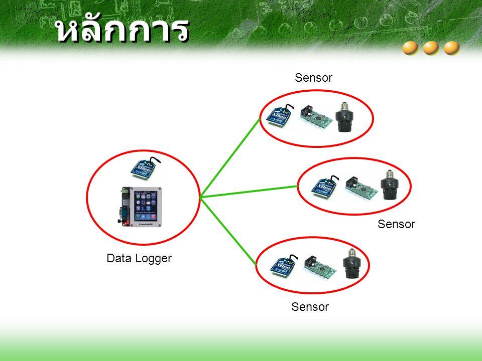 หลักการ Data Logger Sensor