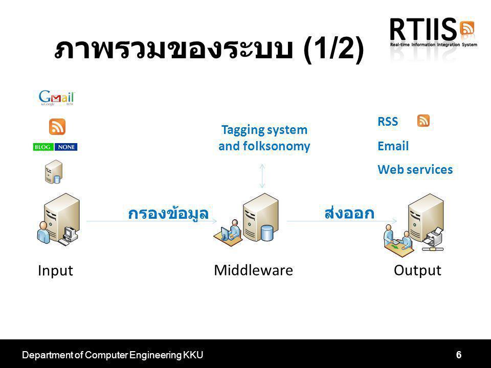 ภาพรวมของระบบ (1/2) Department of Computer Engineering KKU6 Input OutputMiddleware กรองข้อมูล ส่งออก Tagging system and folksonomy RSS Email Web servi
