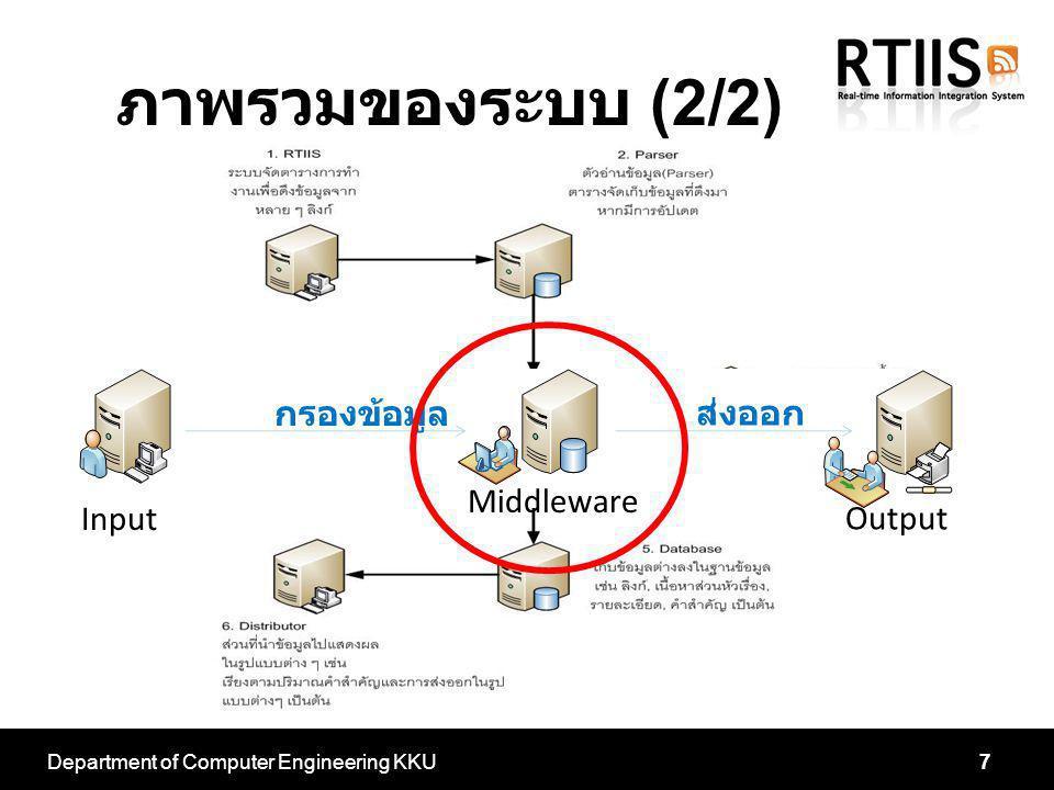Department of Computer Engineering KKU7 Input Output Middleware กรองข้อมูล ส่งออก ภาพรวมของระบบ (2/2)