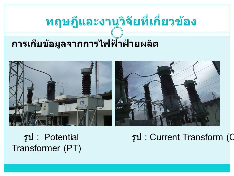 ทฤษฎีและงานวิจัยที่เกี่ยวข้อง รูป : Potential Transformer (PT) รูป : Current Transform (CT) การเก็บข้อมูลจากการไฟฟ้าฝ่ายผลิต